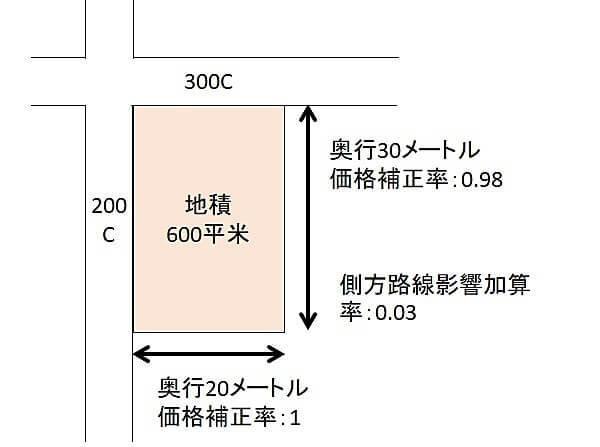 国税庁 路線 価 図