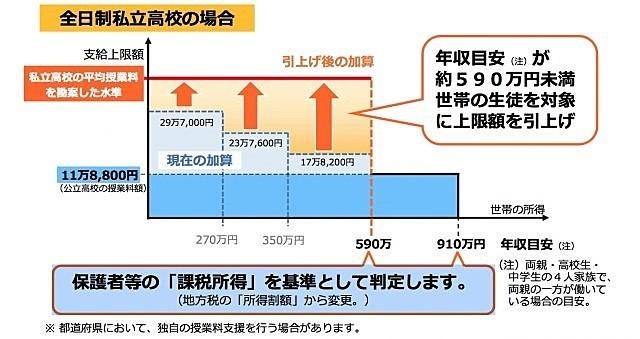 私立高校無償化 2020 東京都