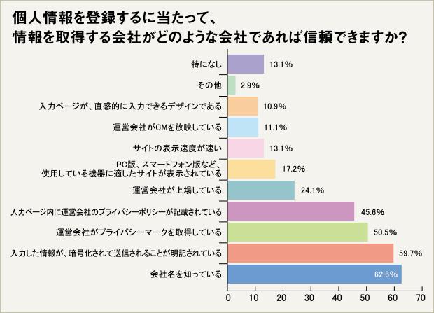 信頼できる会社を見分けるポイントは、「会社名を知っているか」が62.6%
