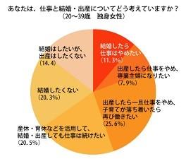 20~39歳未婚女性の46.1%は、「子どもを産んだ後も仕事をしたい」と回答。