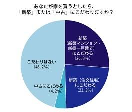 家を買う時、「新築にこだわる」49.6%、「新築にも中古にもこだわらない」46.2%。