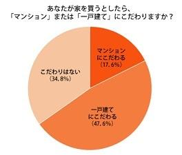 「マンションにこだわる」が17.6%、「一戸建てにこだわる」が47.6%。