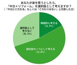 69.7%が「中古+リフォームを選択肢として考える」と回答。