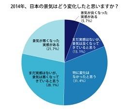 49.8%が、2014年、日本の景気は「悪くなったと思う」と回答。