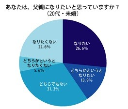 20代・未婚男性のうち、「父親願望」を持っているのは40.5%