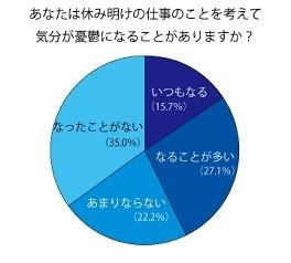 42.8%がよく「ブルーマンデー」になる、と回答