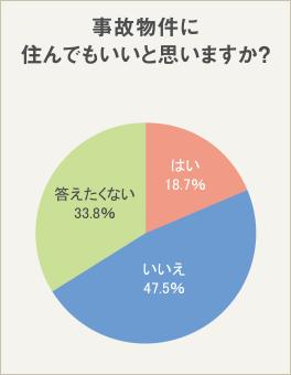 18.7%が「事故物件に住んでもいい」と回答!