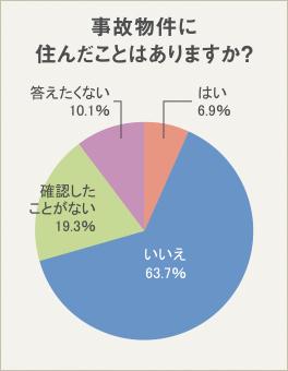 事故物件に「住んだことがある」と答えた人は、わずか6.9%。