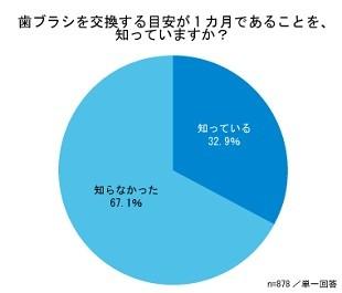67.1%が、歯ブラシ交換の目安が1カ月であることを「知らない」!