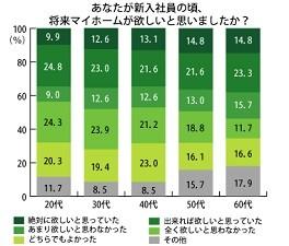 「新入社員の頃、将来マイホームが欲しいと思っていた」35.8%