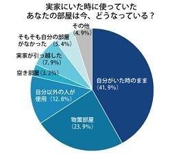 実家の自分の部屋、「自分がいた時のまま」41.9%、「別の用途で使用」36.7%