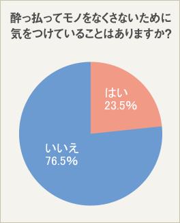 76.5%は特に対策を取っていない!