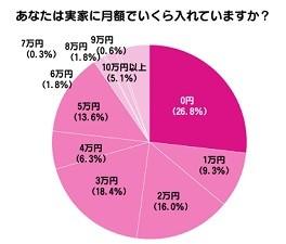 実家暮らし社会人の26.8%は家に1円も入れていない!