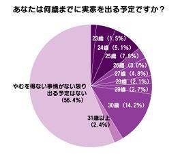 56.3%がやむを得ない事情がない限り実家を出る予定なし。