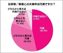 夫婦円満度、80.6%。