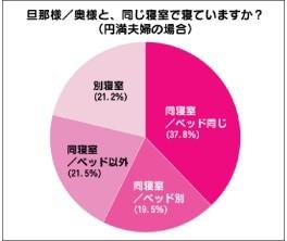 円満夫婦の78.8%が同寝室!