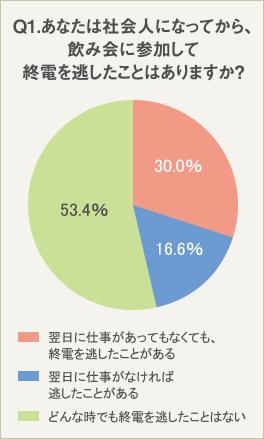 70.0%の社会人は、仕事の前日は終電を逃さない!