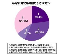 「私は『汚部屋女子』」、56.7%。