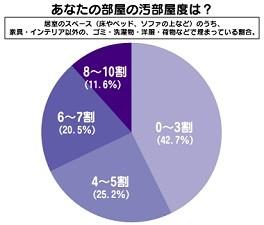 「汚部屋女子」の約1割が、「ゴミ、洋服などが部屋の8割以上を占拠」