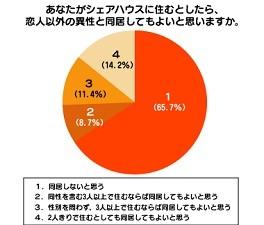 3割以上が「恋人以外の異性との同居」を容認。シェアハウス普及の影響か。