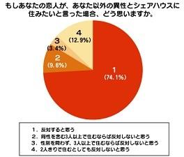 恋人が自分以外の異性と同居するのは「反対」が74.1%。