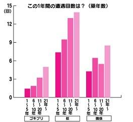 築年数と「ゴキブリ」「蚊」の遭遇回数に綺麗な相関関係。