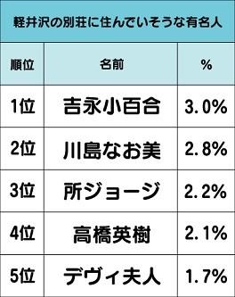 軽井沢の別荘に住んでいそうな有名人 TOP5