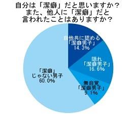 世の中の男性の4割が「潔癖男子」!