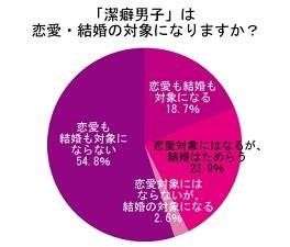半数以上の女性が「潔癖男子」は「恋愛・結婚の対象にならない」と回答!