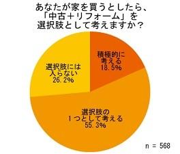 20代の84.8%が「中古+リフォーム」を選択肢として考えている!