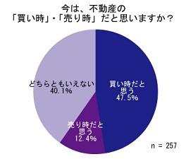 47.5%が、不動産の「買い時」だと回答。「低金利」の影響大!