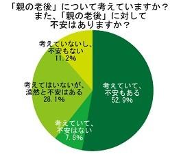 81.0%が、「親の老後」に対して不安を抱えている。