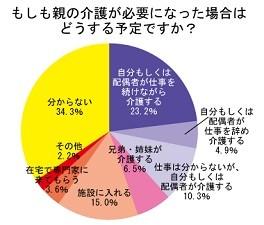 「自分もしくは配偶者が介護をする」予定の人が約4割!