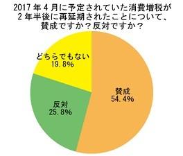 54.4%が消費増税再延期に「賛成」!