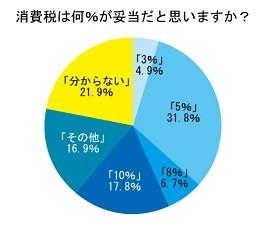 3人に1人が消費税は「5%」が妥当だと思っている!