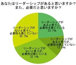 55.8%がリーダーシップの必要性を感じている!