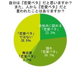 61.2%が「恋愛ベタ」