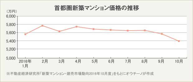 首都圏新築マンションの価格の推移