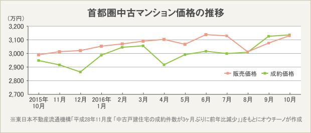 首都圏中古マンションの価格の推移