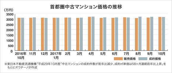 首都圏中古マンション価格の推移