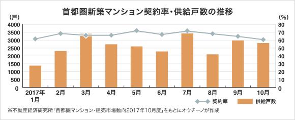 首都圏新築マンション契約率・供給戸数の推移