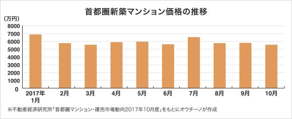 首都圏新築マンション価格の推移