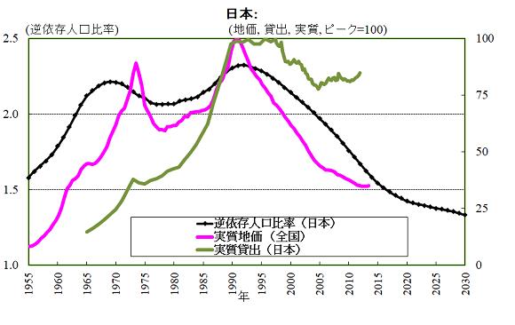 実質地価、金融の実質貸出、逆依存人口比率