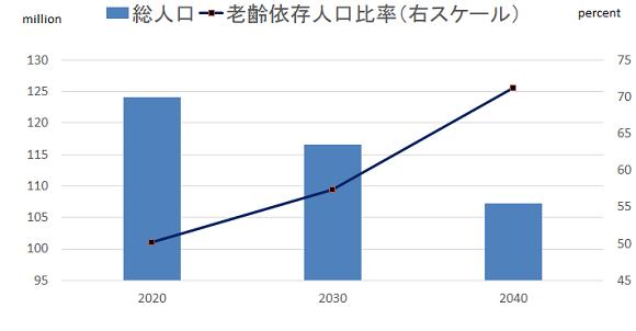 人口のインパクト推移